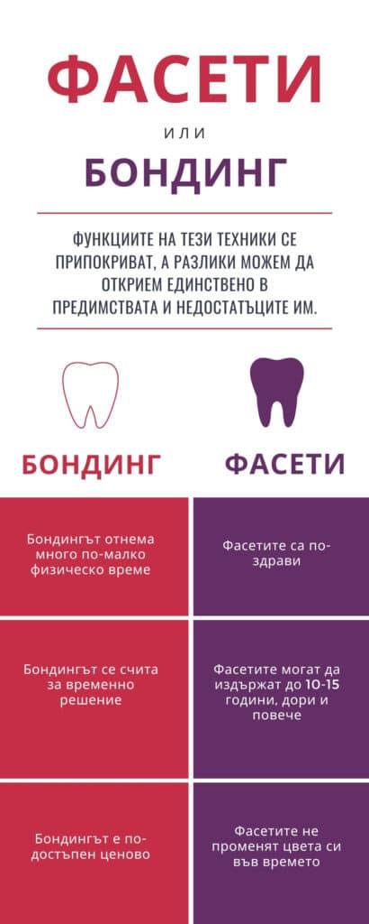 Разлики-Фасети-Бондинг-Дентална-Клиника-Impression-Dent